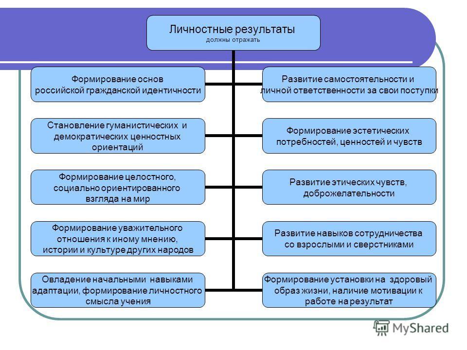 Личностные результаты должны отражать Формирование основ российской гражданской идентичности Развитие самостоятельности и личной ответственности за свои поступки Становление гуманистических и демократических ценностных ориентаций Формирование эстетич