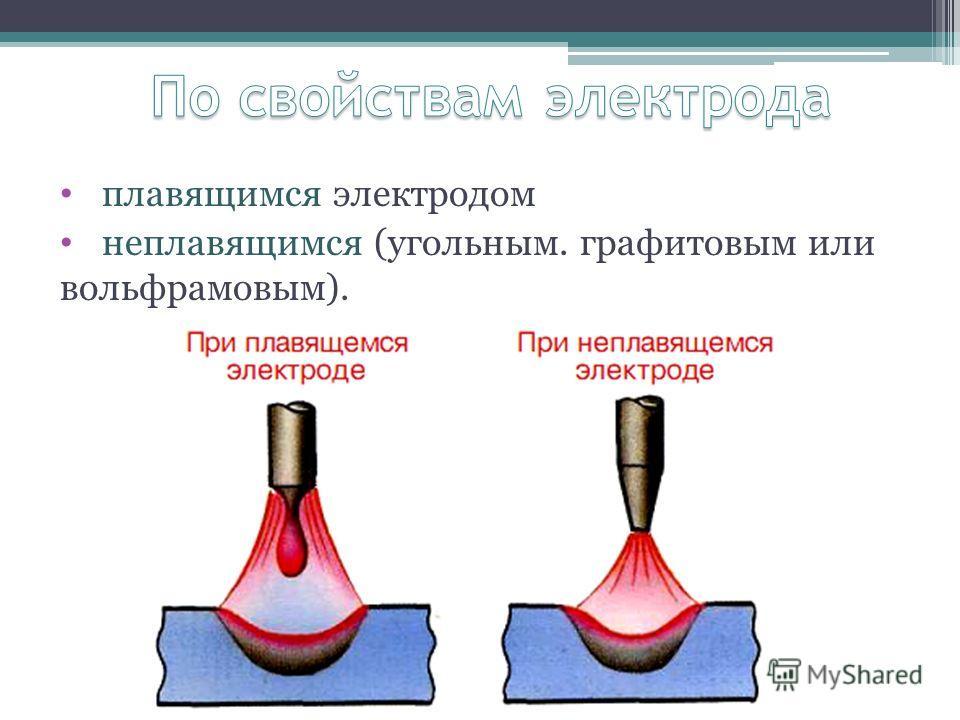 плавящимся электродом неплавящимся (угольным. графитовым или вольфрамовым).