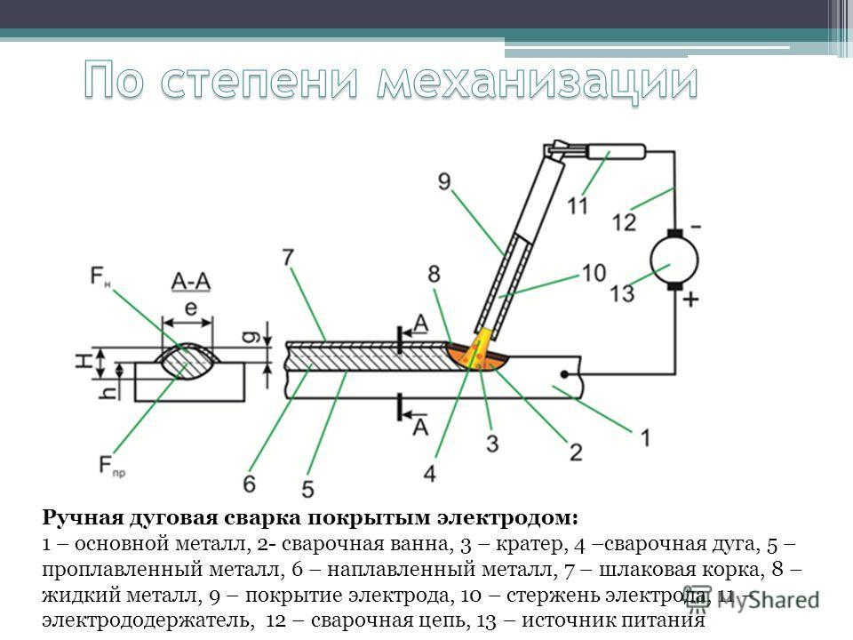 Ручная дуговая сварка покрытым электродом: 1 – основной металл, 2- сварочная ванна, 3 – кратер, 4 –сварочная дуга, 5 – проплавленный металл, 6 – наплавленный металл, 7 – шлаковая корка, 8 – жидкий металл, 9 – покрытие электрода, 10 – стержень электро