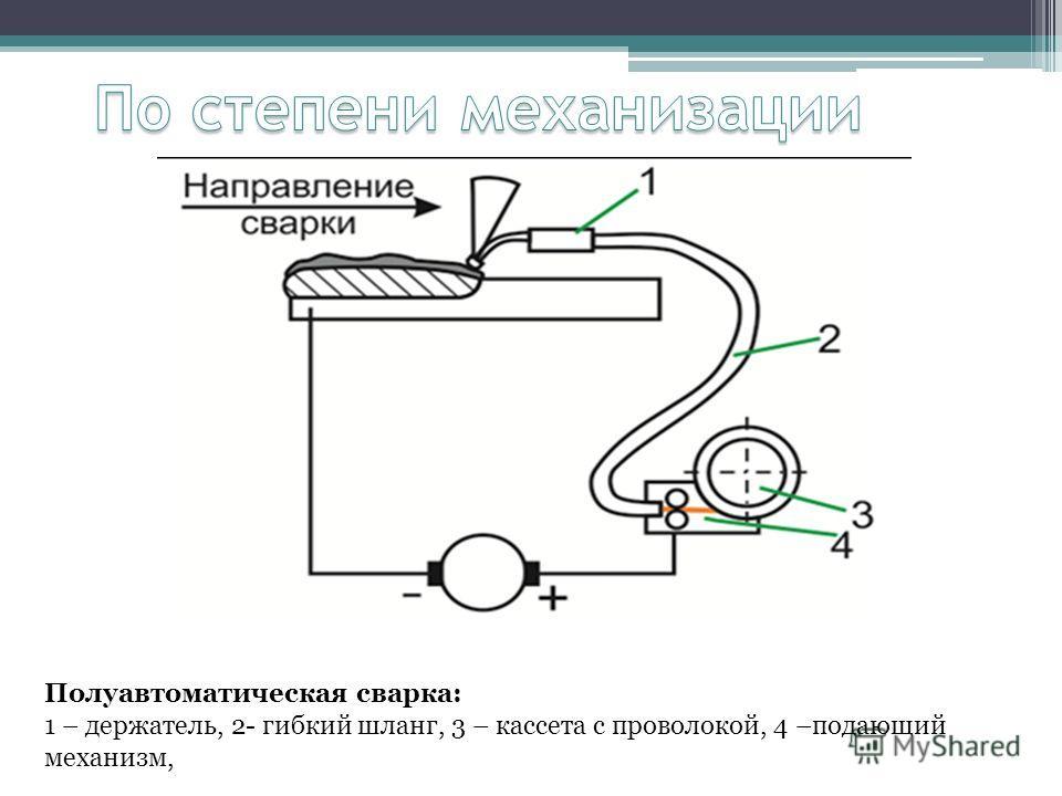 Полуавтоматическая сварка: 1 – держатель, 2- гибкий шланг, 3 – кассета с проволокой, 4 –подающий механизм,
