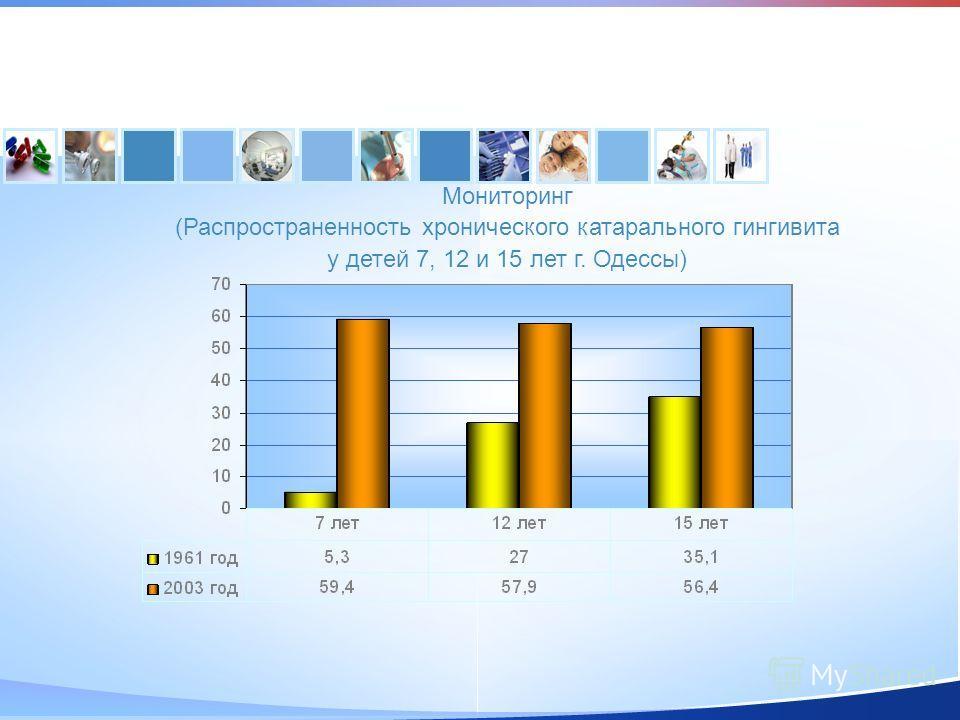 Мониторинг (Распространенность хронического катарального гингивита у детей 7, 12 и 15 лет г. Одессы)