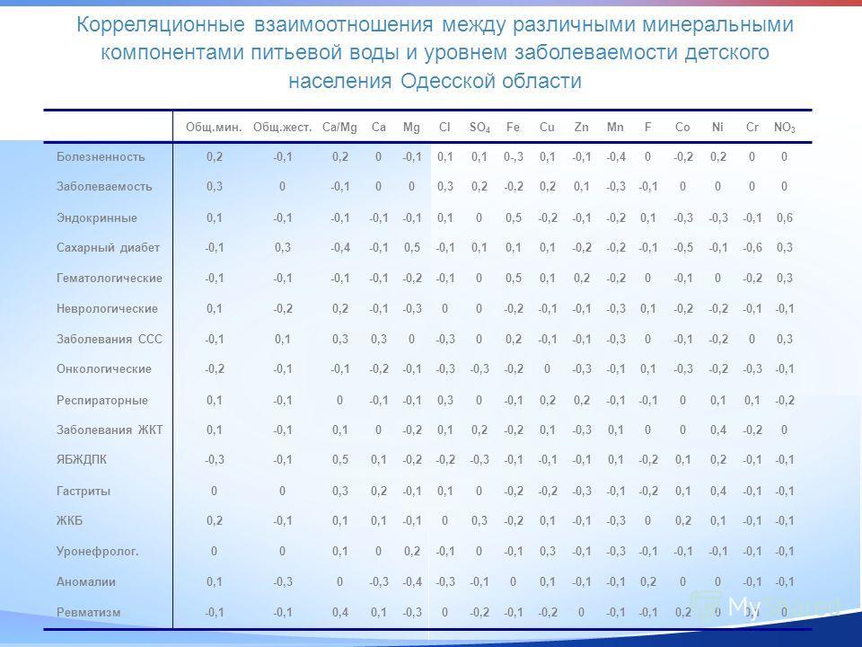 Корреляционные взаимоотношения между различными минеральными компонентами питьевой воды и уровнем заболеваемости детского населения Одесской области Общ.мин.Общ.жест.Ca/MgMgCaClSO 4 FeCuZnMnFCoNiCrNO 3 0,2-0,10,2-0,100,1 0-,30,1-0,1-0,40-0,20,200Боле