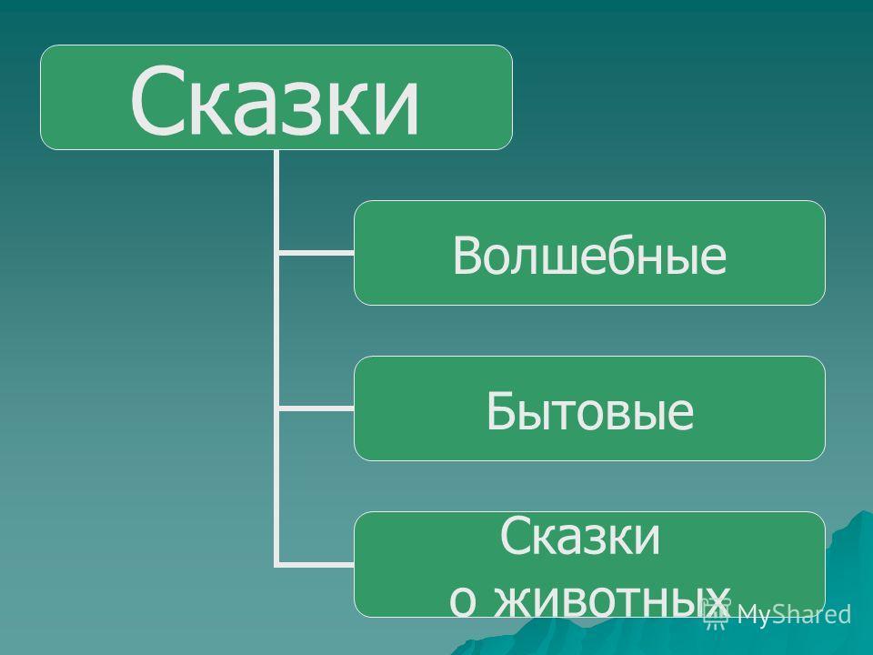 Сказки Авторские Авторские Русские народные Русские народные