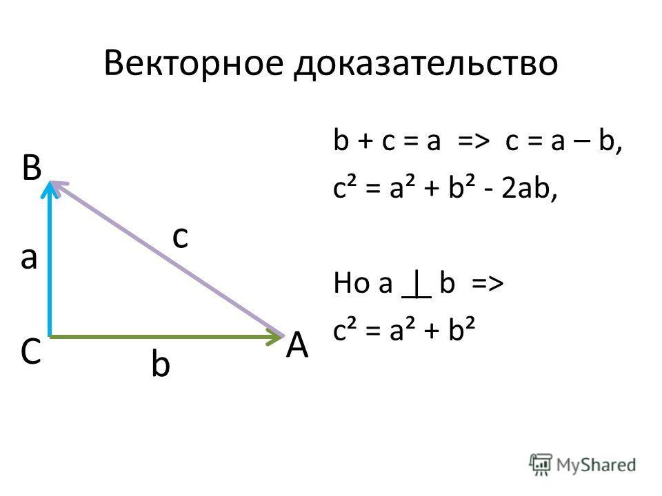 Векторное доказательство b + c = a => c = a – b, c² = a² + b² - 2ab, Но a | b => c² = a² + b² a b c A B C