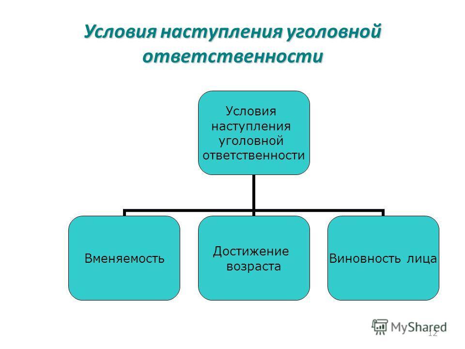 Условия наступления уголовной ответственности Условия наступления уголовной ответственности Вменяемость Достижение возраста Виновность лица 12