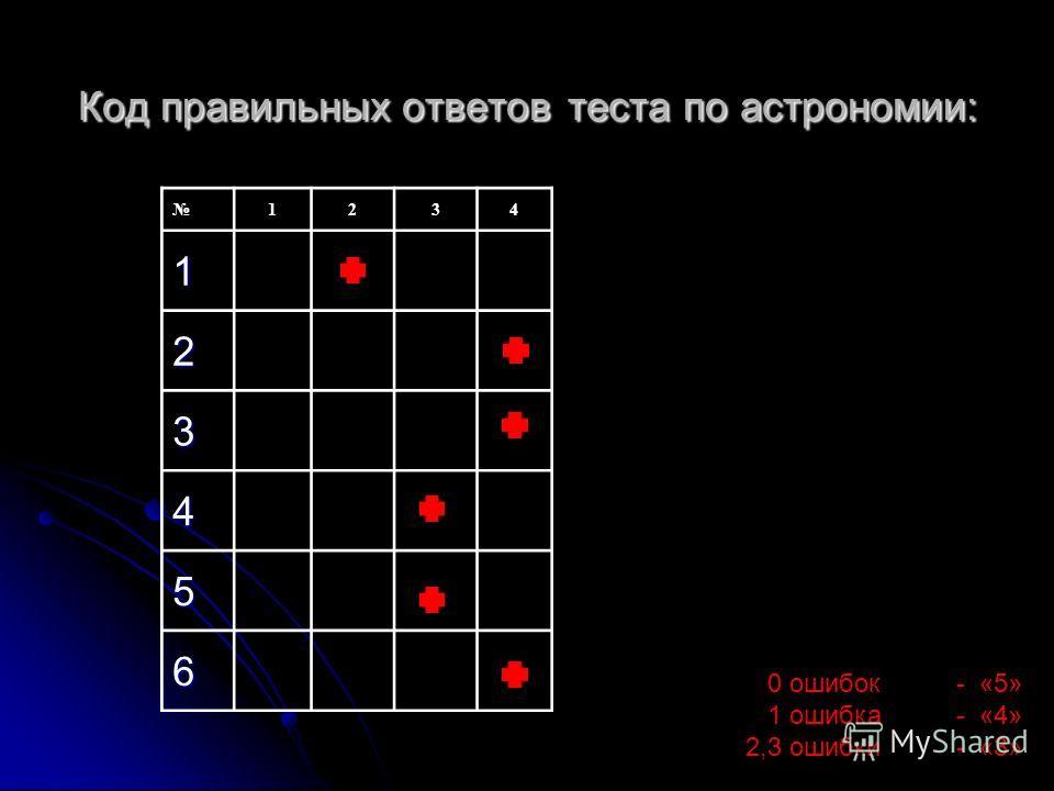 Код правильных ответов ответов теста по астрономии: 1234 1 2 3 4 5 6 0 ошибок - «5» 1 ошибка - «4» 2,3 ошибки - «3»