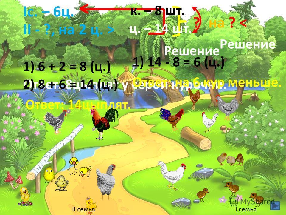 Iс. – 6 ц. II - ?, на 2 ц. > < Решение 1) 6 + 2 = 8 (ц.) Ответ: 8 цыплят у серой курочки. ? 2) 8 + 6 = 14 (ц.) Ответ: 14 цыплят. к. – 8 шт. ц. – 14 шт. на ? < Решение 1) 14 - 8 = 6 (ц.) Ответ: на 6 кур меньше. I семьяII семья