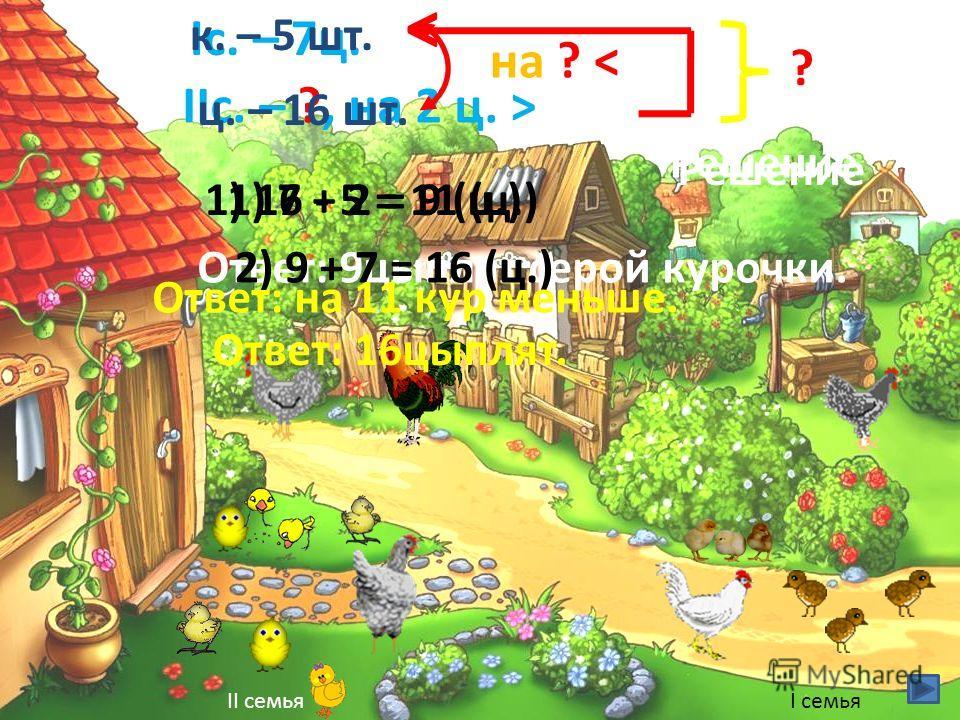 Iс. – 7 ц. IIс. – ?, на 2 ц. > < Решение 1) 7 + 2 = 9 (ц.) Ответ: 9 цыплят серой курочки. ? 2) 9 + 7 = 16 (ц.) Ответ: 16 цыплят. к. – 5 шт. ц. – 16 шт. на ? < Решение 1) 16 - 5 = 11 (ц.) Ответ: на 11 кур меньше. I семьяII семья