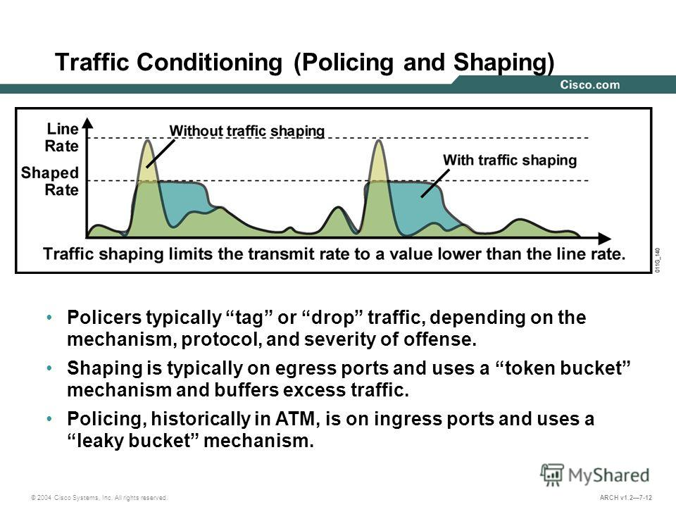 © 2004 Cisco Systems, Inc. All rights reserved. ARCH v1.27-12 Traffic Conditioning (Policing and Shaping) Policers typically tag or drop traffic, depending on the mechanism, protocol, and severity of offense. Shaping is typically on egress ports and