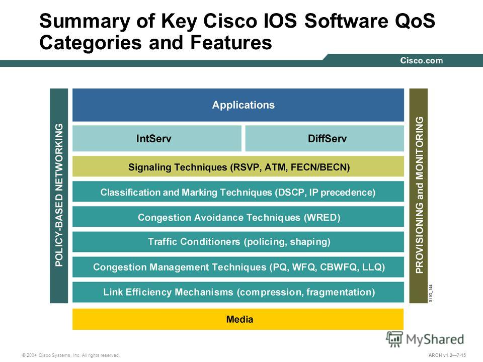 © 2004 Cisco Systems, Inc. All rights reserved. ARCH v1.27-15 Summary of Key Cisco IOS Software QoS Categories and Features