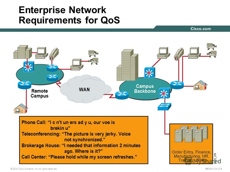 © 2004 Cisco Systems, Inc. All rights reserved. ARCH v1.27-2 Enterprise Network Requirements for QoS