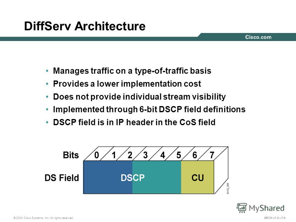 © 2004 Cisco Systems, Inc. All rights reserved. ARCH v1.27-6 DiffServ Architecture Manages traffic on a type-of-traffic basis Provides a lower implementation cost Does not provide individual stream visibility Implemented through 6-bit DSCP field defi