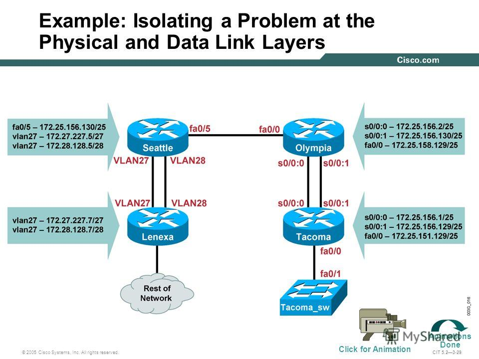 © 2005 Cisco Systems, Inc. All rights reserved. CIT 5.23-29 Example: Isolating a Problem at the Physical and Data Link Layers Click for Animation Animations Done