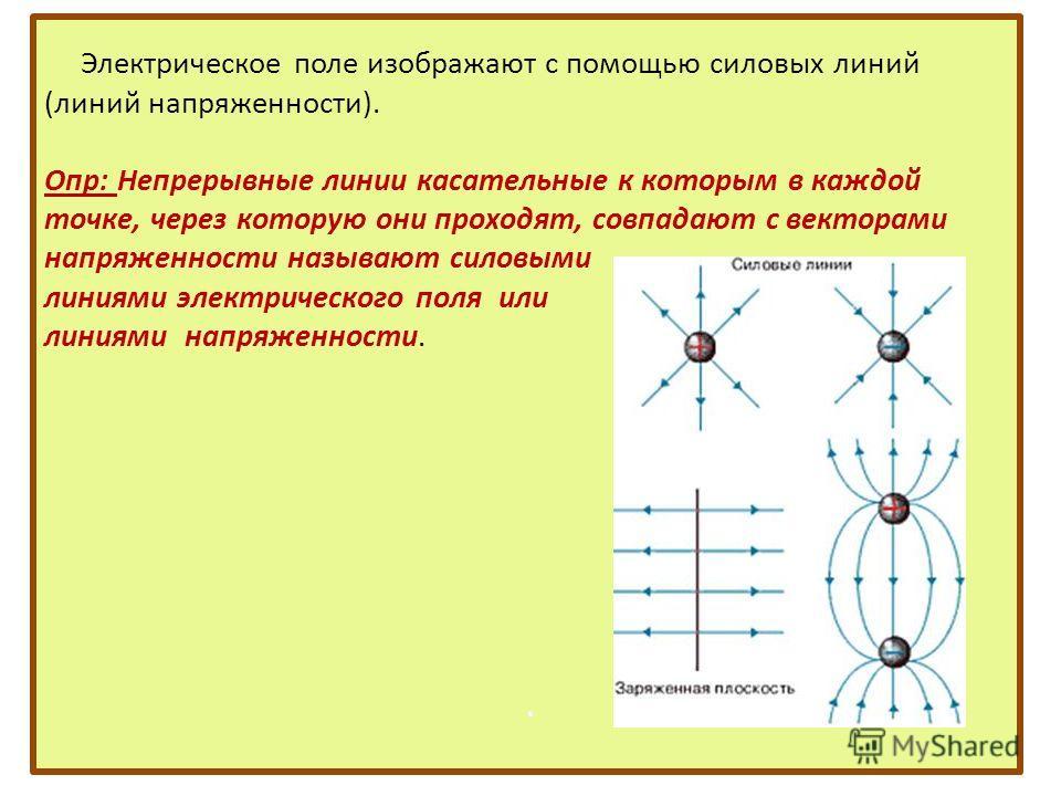 Электрическое поле изображают с помощью силовых линий (линий напряженности). Опр: Непрерывные линии касательные к которым в каждой точке, через которую они проходят, совпадают с векторами напряженности называют силовыми линиями электрического поля ил