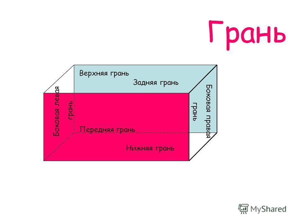 Грань Боковая правая грань Боковая левая грань Задняя грань Передняя грань Нижняя грань Верхняя грань