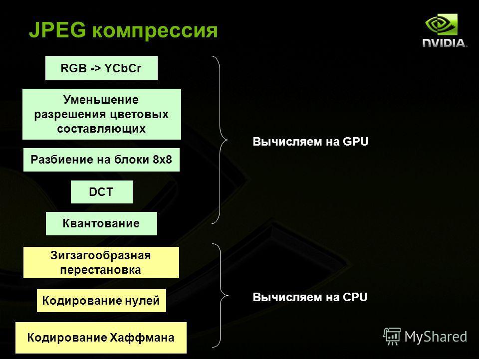 NVIDIA Confidential JPEG компрессия RGB -> YCbCr Уменьшение разрешения цветовых составляющих Разбиение на блоки 8x8 DCT Квантование Зигзагообразная перестановка Кодирование нулей Кодирование Хаффмана Вычисляем на GPU Вычисляем на CPU