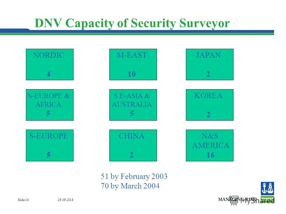 29.09.2014 Slide 14 DNV Capacity of Security Surveyor NORDIC 4 JAPAN 2 N-EUROPE & AFRICA 5 M-EAST 10 KOREA 2 S.E-ASIA & AUSTRALIA 5 S-EUROPE 5 N&S AMERICA 16 CHINA 2 51 by February 2003 70 by March 2004