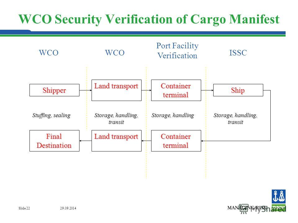 29.09.2014 Slide 22 WCO Security Verification of Cargo ManifestShipper Land transport Container terminal Ship Final Destination Land transport Container terminal Stuffing, sealing Storage, handling, transit Storage, handling Storage, handling, transi