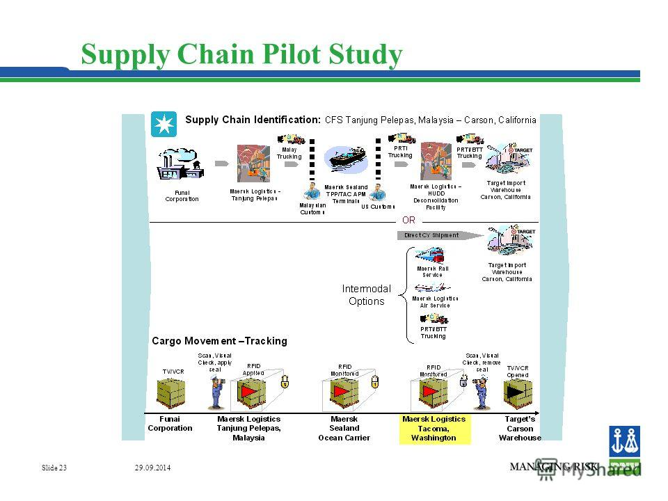 29.09.2014 Slide 23 Supply Chain Pilot Study
