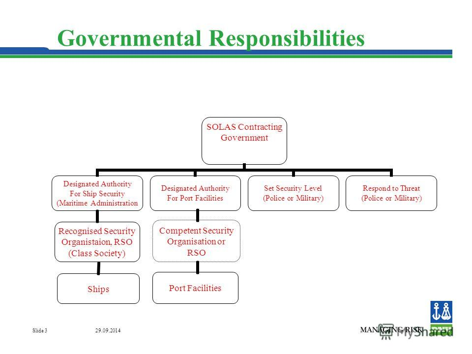 29.09.2014 Slide 3 Governmental Responsibilities Ships Competent Security Organisation or RSO Port Facilities