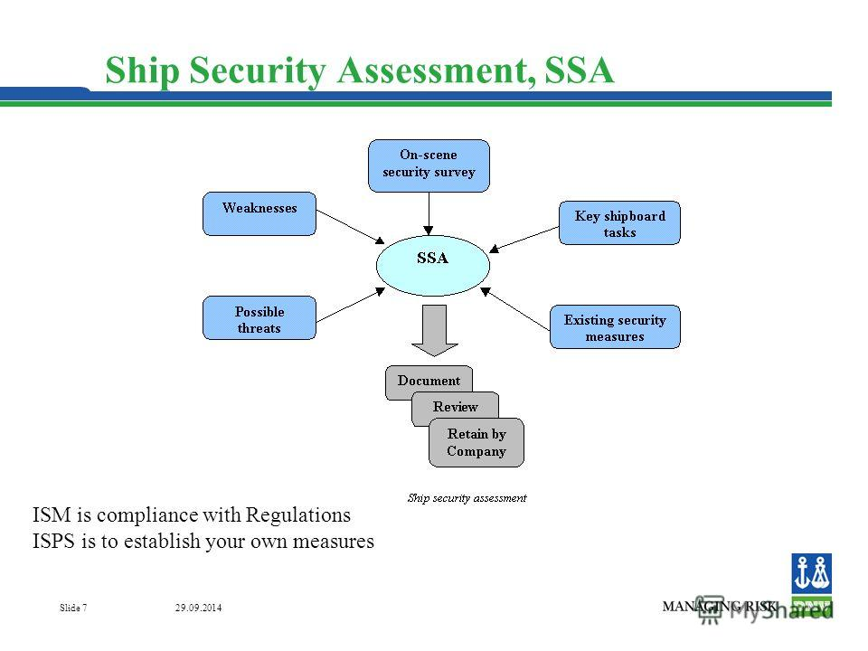 29.09.2014 Slide 7 Ship Security Assessment, SSA ISM is compliance with Regulations ISPS is to establish your own measures