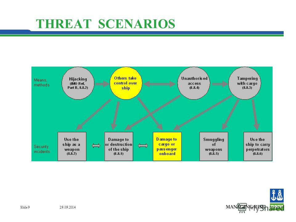 29.09.2014 Slide 9 THREAT SCENARIOS
