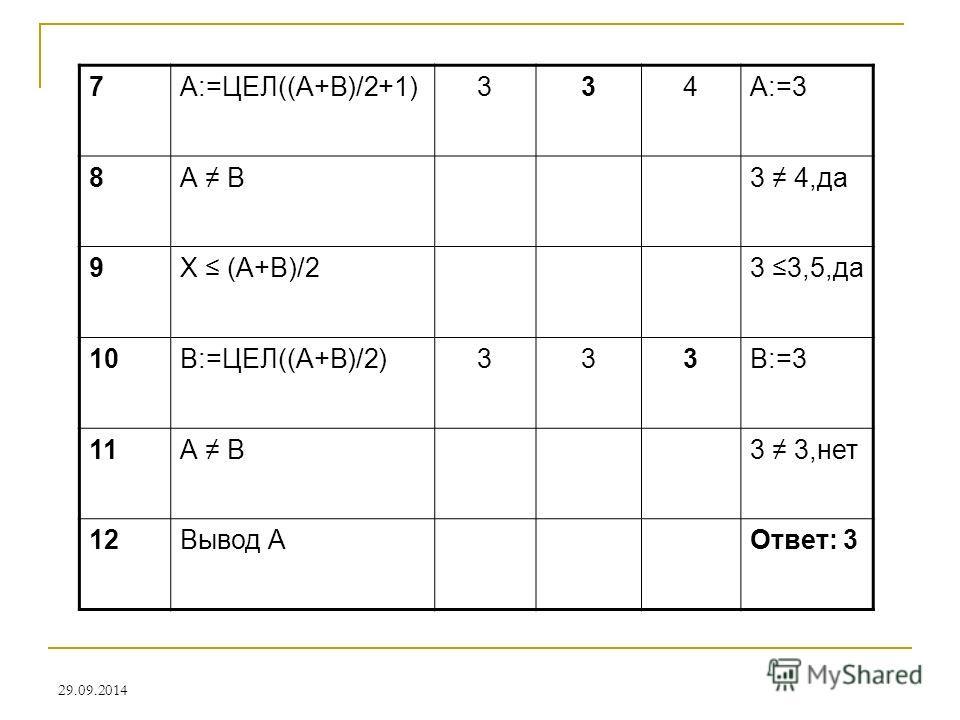 29.09.2014 7А:=ЦЕЛ((А+В)/2+1)334А:=3 8А В3 4,да 9Х (А+В)/23 3,5,да 10В:=ЦЕЛ((А+В)/2)333В:=3 11А В3 3,нет 12Вывод АОтвет: 3