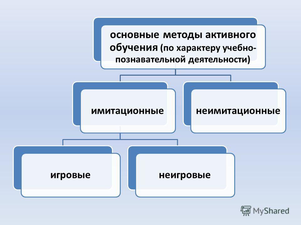 основные методы активного обучения (по характеру учебно- познавательной деятельности) имитационныеигровыенеигровыенеимитационные