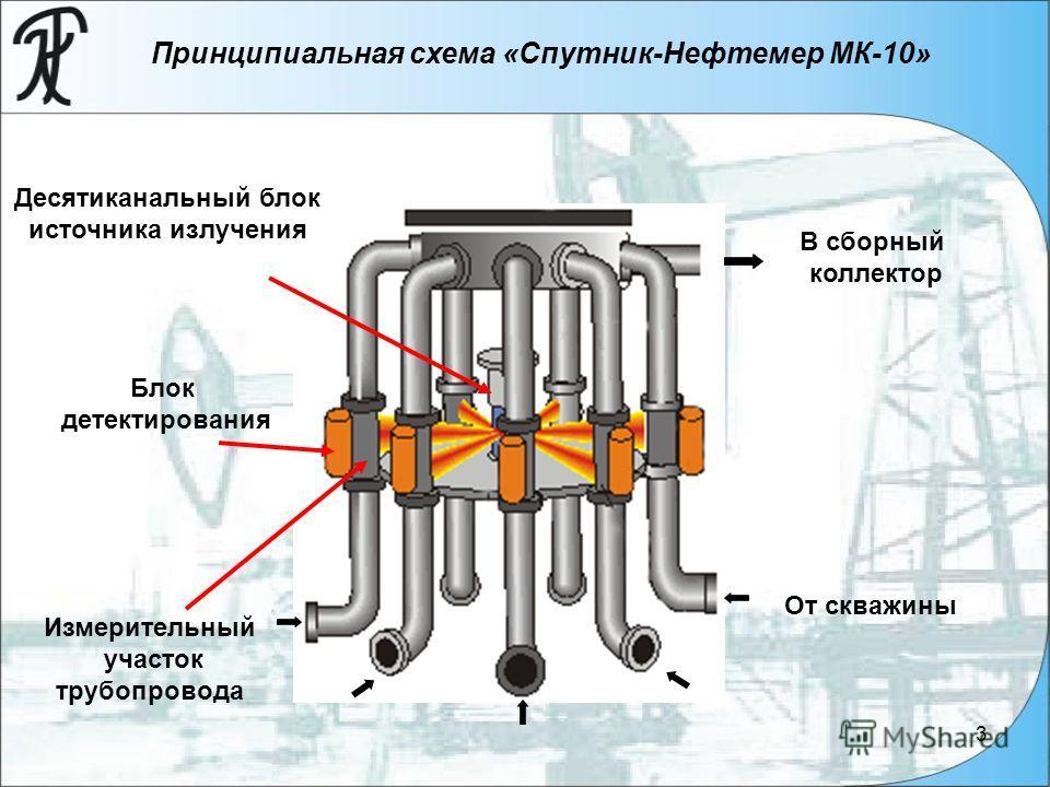 3 В сборный коллектор Десятиканальный блок источника излучения Блок детектирования От скважины Измерительный участок трубопровода Принципиальная схема «Спутник-Нефтемер МК-10»