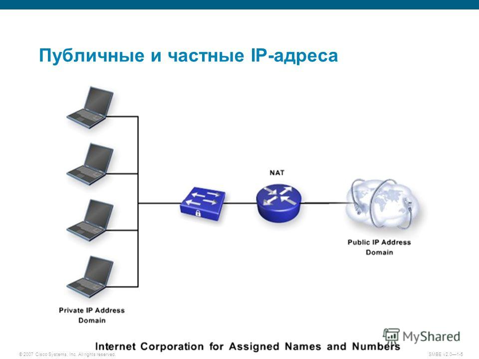 © 2007 Cisco Systems, Inc. All rights reserved. SMBE v2.01-5 Публичные и частные IP-адреса