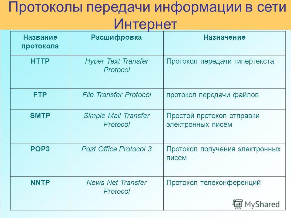 Название протокола Расшифровка Назначение HTTPHyper Text Transfer Protocol Протокол передачи гипертекста FTPFile Transfer Protocolпротокол передачи файлов SMTPSimple Mail Transfer Protocol Простой протокол отправки электронных писем POP3Post Office P