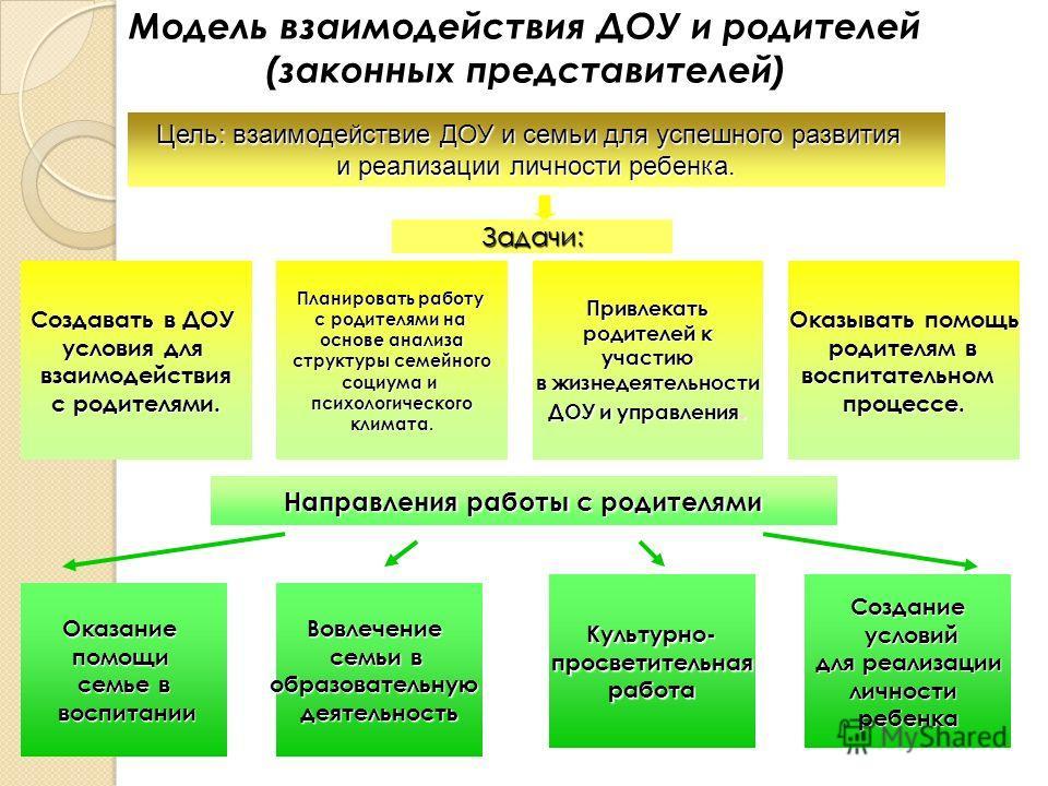 Модель взаимодействия ДОУ и родителей (законных представителей) Цель: взаимодействие ДОУ и семьи для успешного развития и реализации личности ребенка. Задачи: Направления работы с родителями Оказывать помощь родителям в родителям в воспитательном про