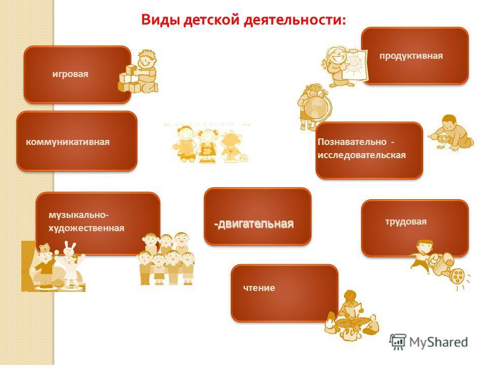 Виды детской деятельности : музыкально- художественная трудовая коммуникативная игровая чтение продуктивная Познавательно - исследовательская -двигательная