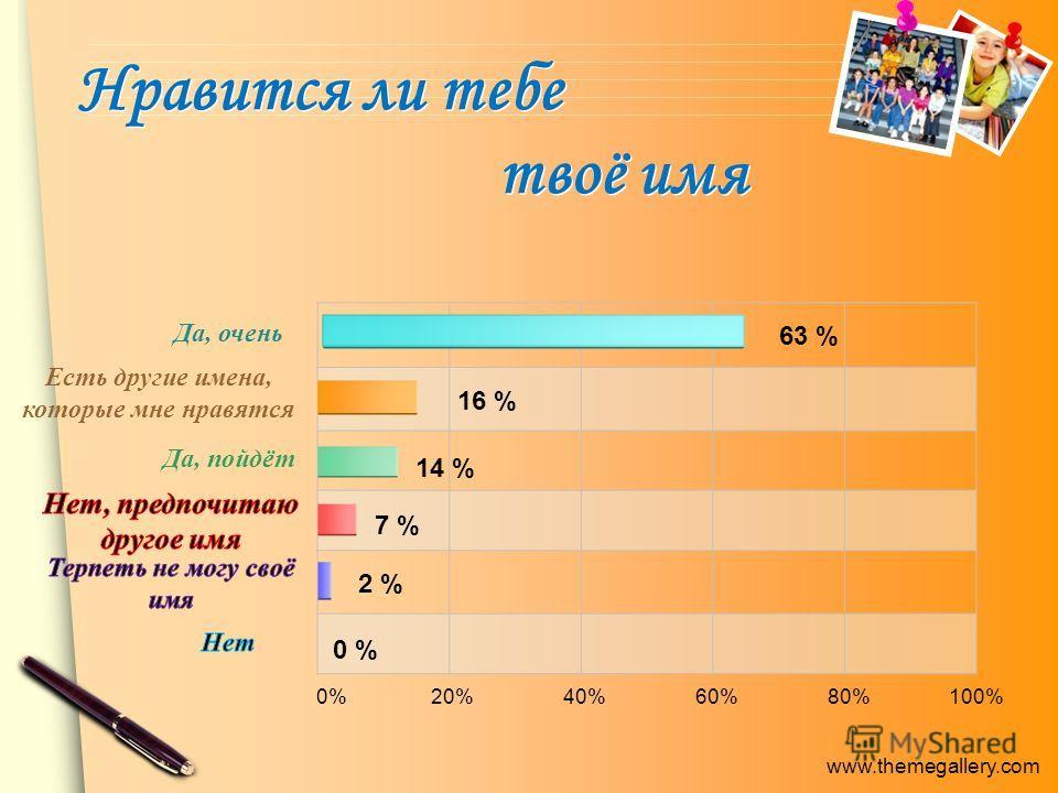 www.themegallery.com Нравится ли тебе твоё имя Да, очень Есть другие имена, которые мне нравятся Да, пойдёт 0% 20% 40% 60% 80% 100% 63 % 16 % 14 % 7 % 2 % 0 %