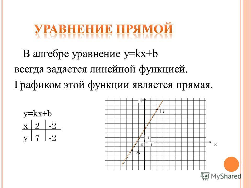 В алгебре уравнение y=kx+b всегда задается линейной функцией. Графиком этой функции является прямая. y=kx+b х 2 -2 y 7 -2 В А
