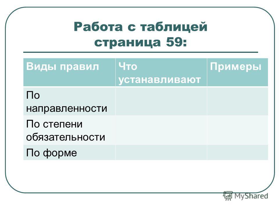 Работа с таблицей страница 59: Виды правил Что устанавливают Примеры По направленности По степени обязательности По форме