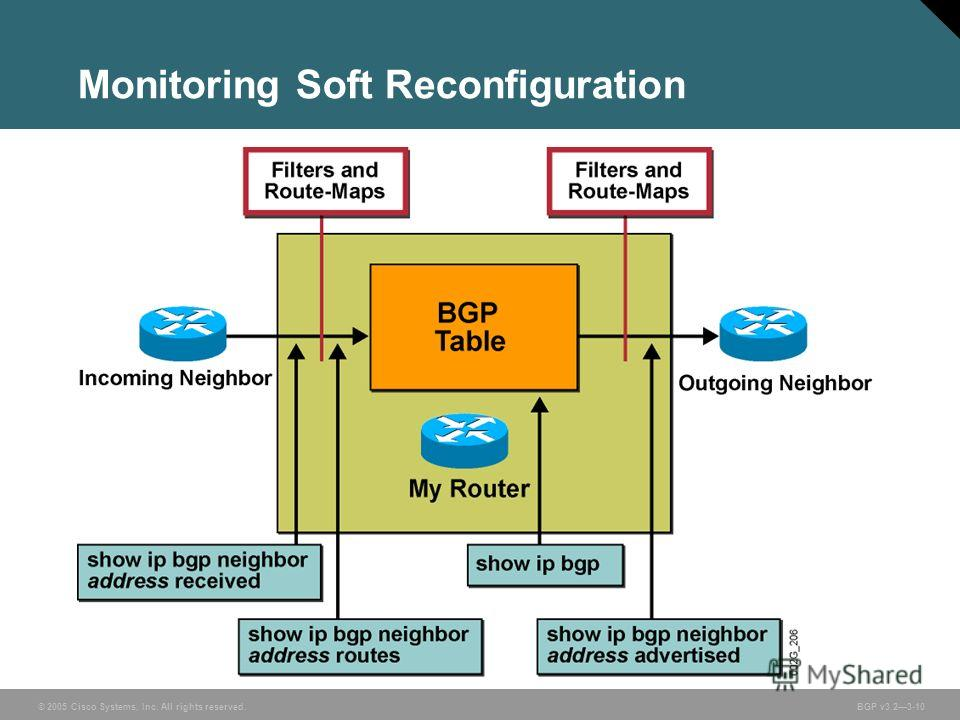 © 2005 Cisco Systems, Inc. All rights reserved. BGP v3.23-10 Monitoring Soft Reconfiguration