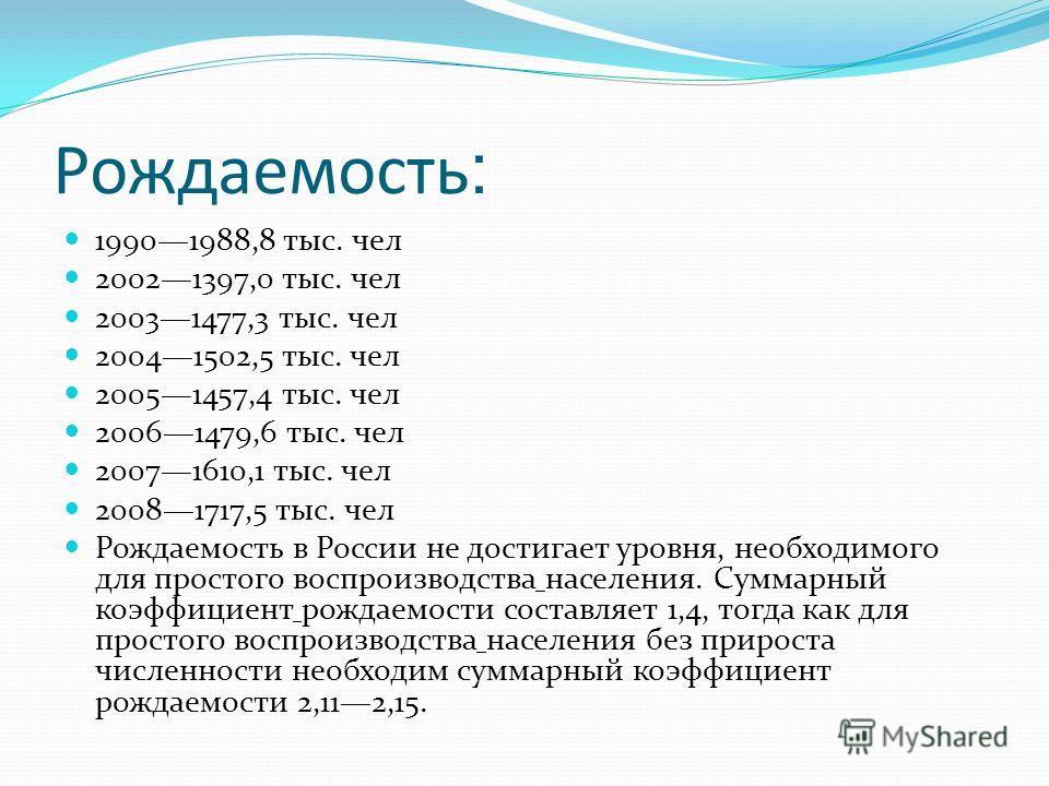 Рождаемость : 19901988,8 тыс. чел 20021397,0 тыс. чел 20031477,3 тыс. чел 20041502,5 тыс. чел 20051457,4 тыс. чел 20061479,6 тыс. чел 20071610,1 тыс. чел 20081717,5 тыс. чел Рождаемость в России не достигает уровня, необходимого для простого воспроиз
