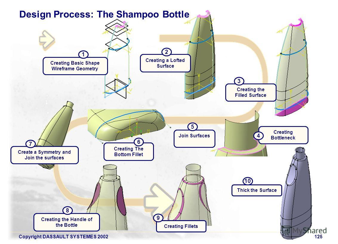 Copyright DASSAULT SYSTEMES 2002125 Design Process: The Shampoo Bottle Creating a Lofted Surface 2 Creating the Filled Surface 3 Creating Bottleneck 4 Creating The Bottom Fillet 6 Join Surfaces 5 Creating Basic Shape Wireframe Geometry 1 Create a Sym