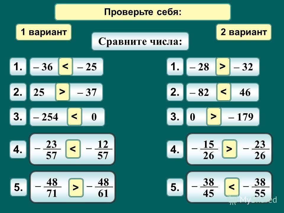 Математический диктант 1 вариант 2 вариант Сравните числа: – 36 – 25 1. 25 – 37 2. – 254 0 3. – 28 – 32 1. – 82 46 2. 0 – 179 3. < 4. 23 57 – 12 57 – 4. 15 26 – 23 26 – 5. 38 45 – 38 55 – 5. 48 71 – 48 61 – > ><   > < Проверьте себя: