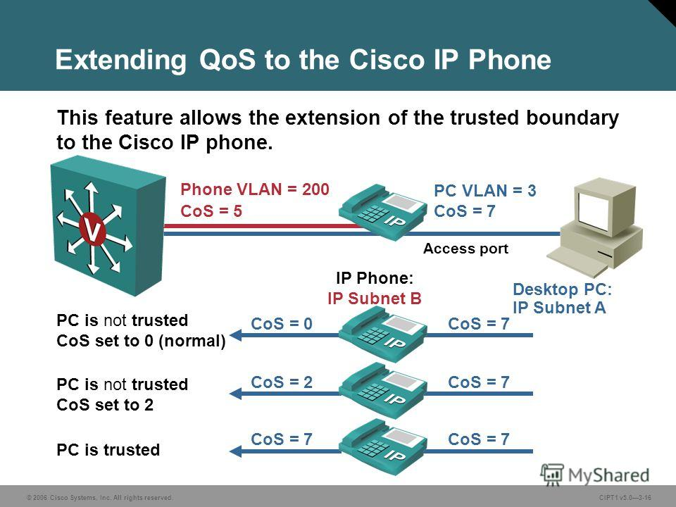© 2006 Cisco Systems, Inc. All rights reserved. CIPT1 v5.03-16 Extending QoS to the Cisco IP Phone This feature allows the extension of the trusted boundary to the Cisco IP phone. Phone VLAN = 200 CoS = 5 PC VLAN = 3 CoS = 7 Desktop PC: IP Subnet A I