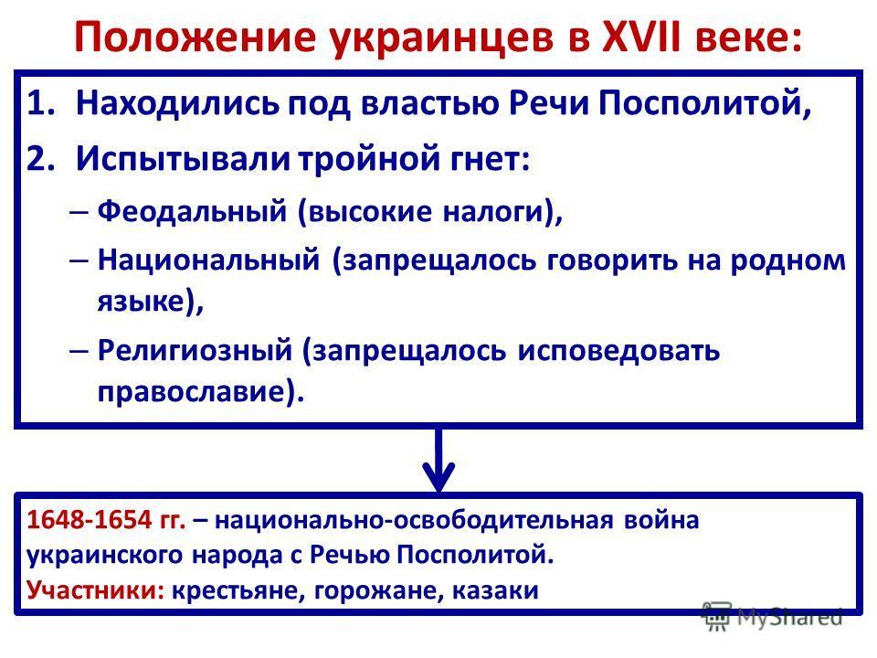Положение украинцев в XVII веке: 1. Находились под властью Речи Посполитой, 2. Испытывали тройной гнет: – Феодальный (высокие налоги), – Национальный (запрещалось говорить на родном языке), – Религиозный (запрещалось исповедовать православие). 1648-1