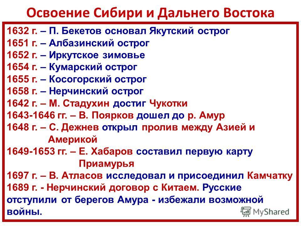 1632 г. – П. Бекетов основал Якутский острог 1651 г. – Албазинский острог 1652 г. – Иркутское зимовье 1654 г. – Кумарский острог 1655 г. – Косогорский острог 1658 г. – Нерчинский острог 1642 г. – М. Стадухин достиг Чукотки 1643-1646 гг. – В. Поярков