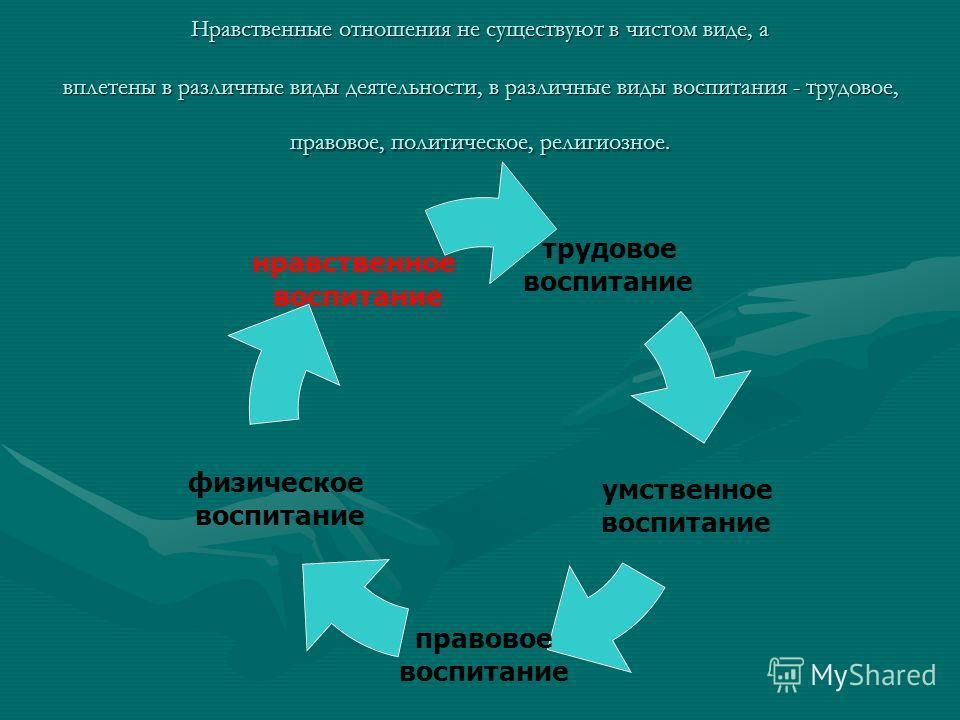 «Сердцевина нравственного воспитания – развитие нравственных чувств личности» В.А. Сухомлинский