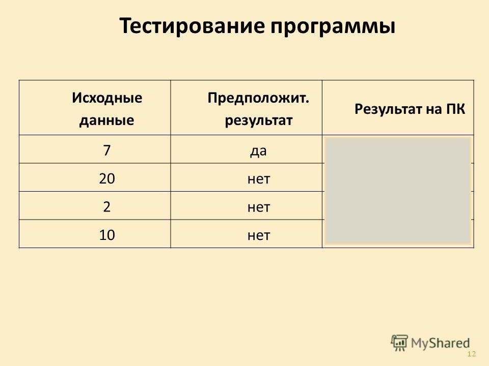 Исходные данные Предположит. результат Результат на ПК 7 да 20 нет 2 10 нет Тестирование программы 12