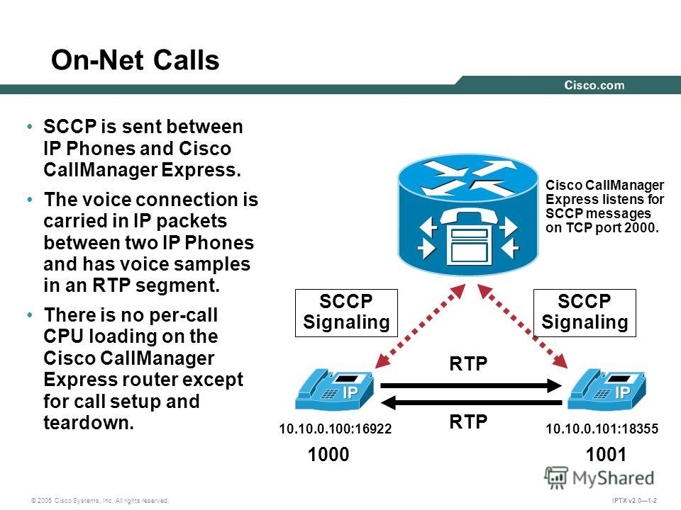 © 2005 Cisco Systems, Inc. All rights reserved. IPTX v2.01-2 On-Net Calls SCCP Signaling RTP SCCP is sent between IP Phones and Cisco CallManager Express. The voice connection is carried in IP packets between two IP Phones and has voice samples in an