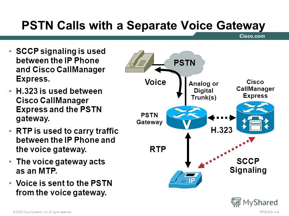 © 2005 Cisco Systems, Inc. All rights reserved. IPTX v2.01-4 PSTN Calls with a Separate Voice Gateway SCCP Signaling RTP SCCP signaling is used between the IP Phone and Cisco CallManager Express. H.323 is used between Cisco CallManager Express and th