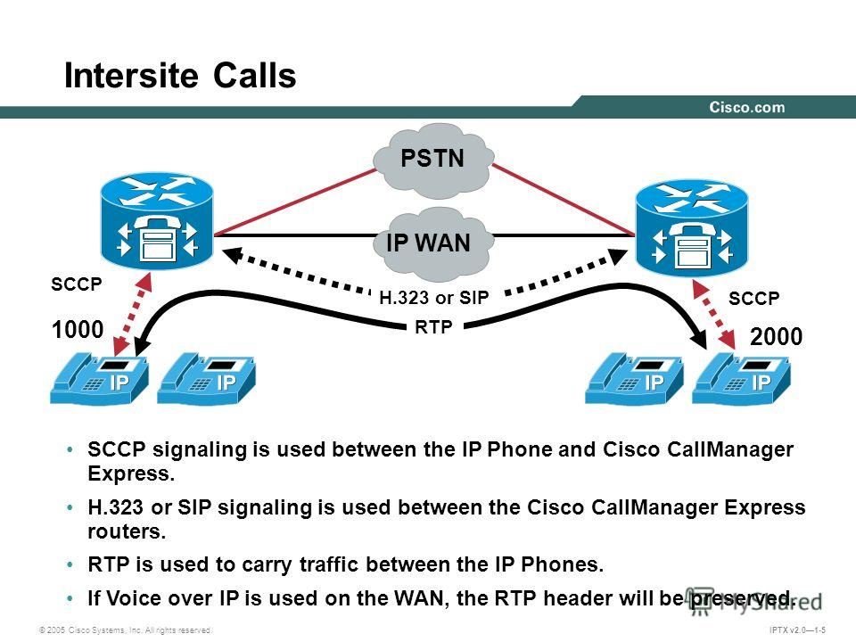 © 2005 Cisco Systems, Inc. All rights reserved. IPTX v2.01-5 Intersite Calls SCCP SCCP signaling is used between the IP Phone and Cisco CallManager Express. H.323 or SIP signaling is used between the Cisco CallManager Express routers. RTP is used to