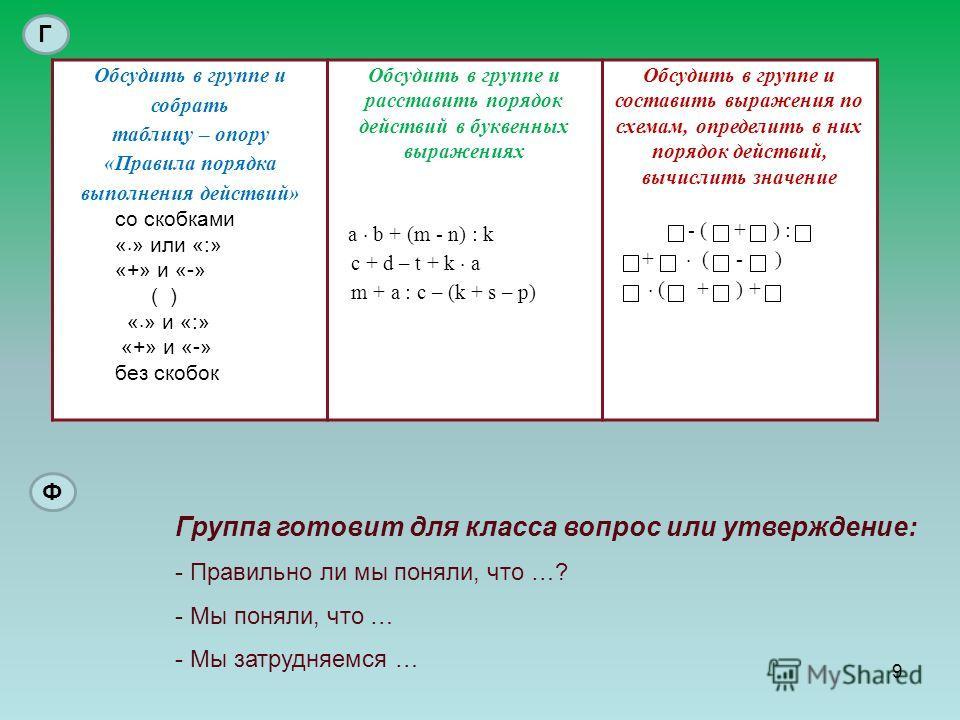 Обсудить в группе и собрать таблицу – опору «Правила порядка выполнения действий» со скобками « » или «:» «+» и «-» ( ) « » и «:» «+» и «-» без скобок Обсудить в группе и расставить порядок действий в буквенных выражениях a b + (m - n) : k c + d – t