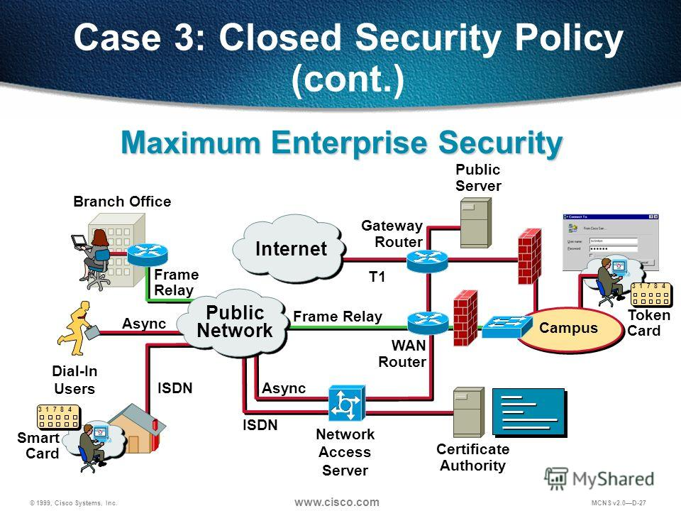 © 1999, Cisco Systems, Inc. www.cisco.com MCNS v2.0D-27 Case 3: Closed Security Policy (cont.) Certificate Authority Frame Relay Public Server Dial-In Users Branch Office Async ISDN Frame Relay ISDN Gateway Router WAN Router Network Access Server T1